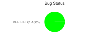 Bug Status